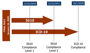 ICD–10 Implementation Timeline