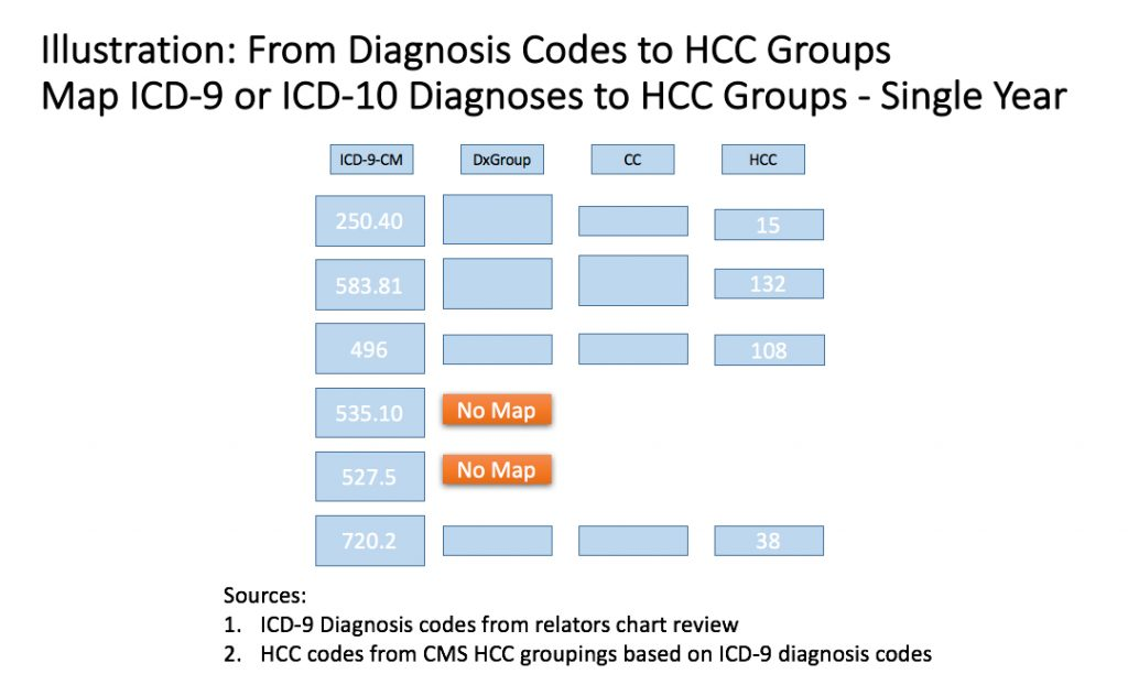 ICD-10 HCC Groups